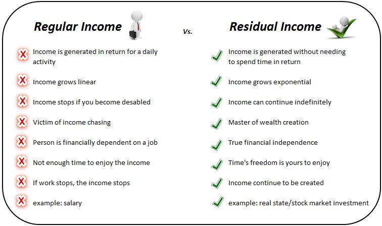 residual income vs traditional income