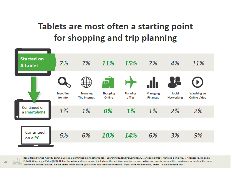 Target Audience Purchase journey