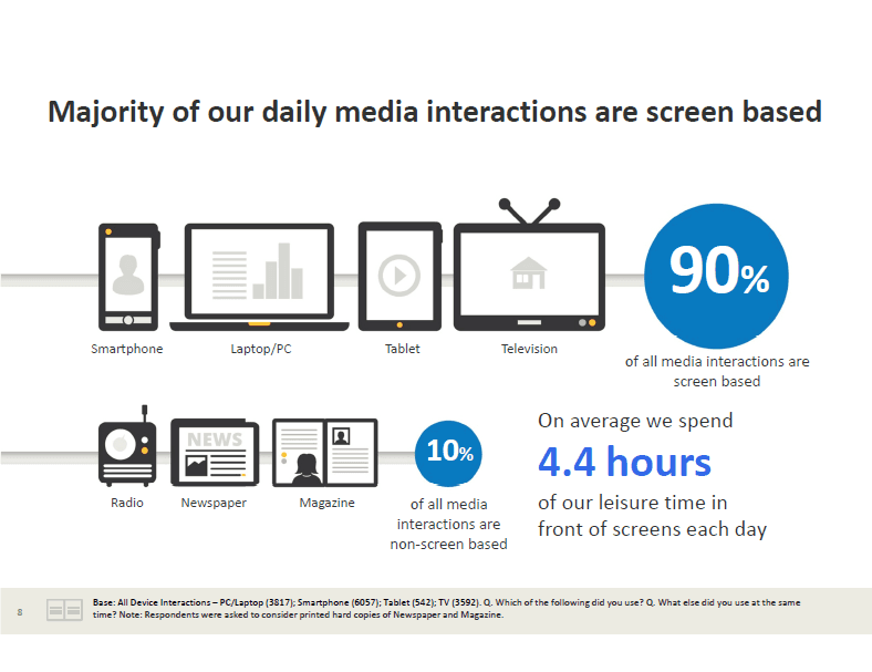 How to get a target audience - screen time