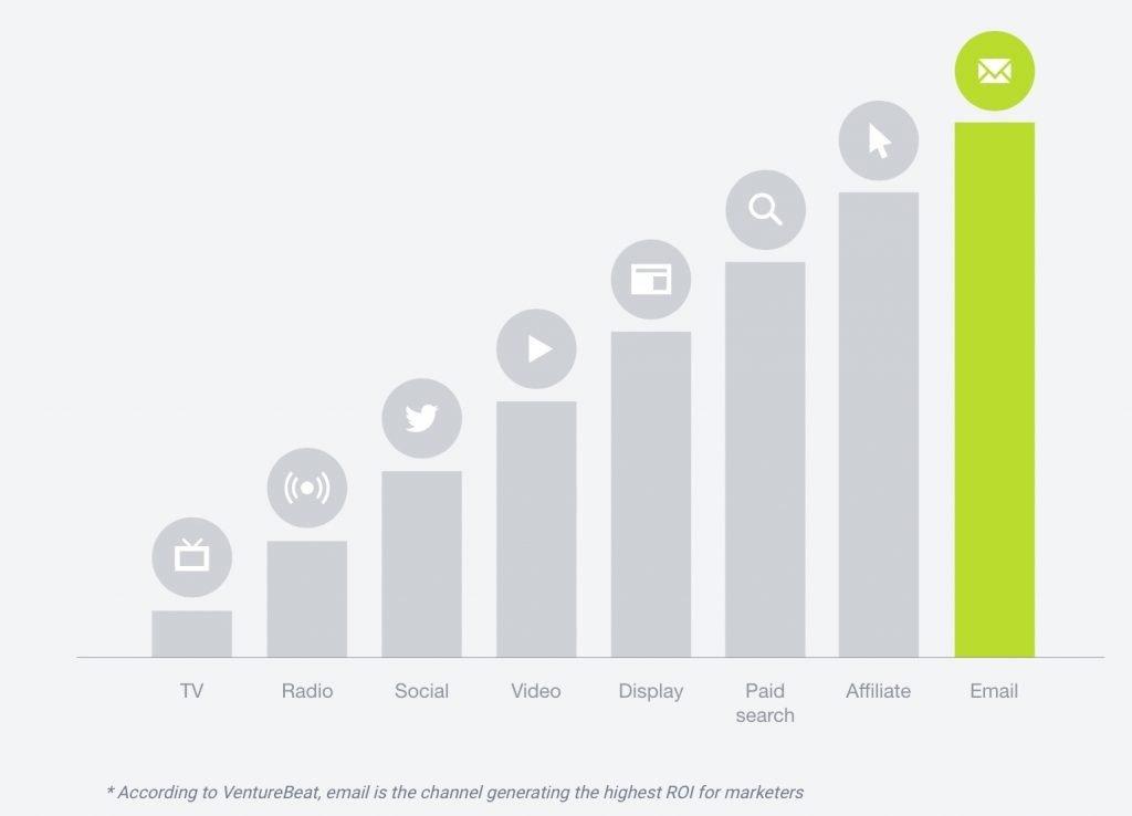 Email Marketing Advantages