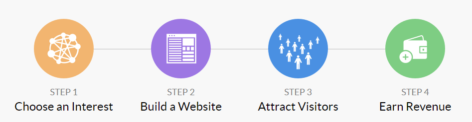Wealthy Affiliate Simple 4 Step Process