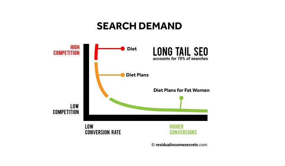 Wealthy Affiliate Long Tail Keywords